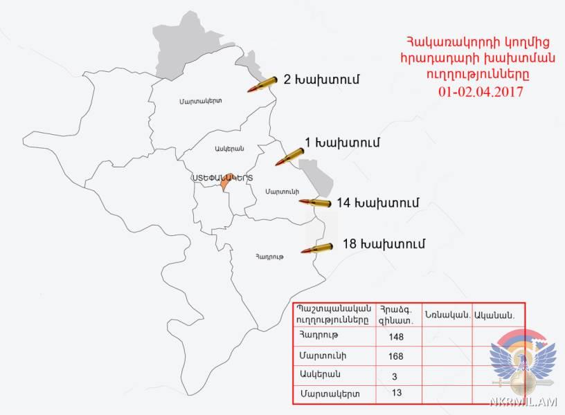 Минобороны НКР: ВС Азербайджана произвели в направлении армянских позиций свыше 330 выстрелов