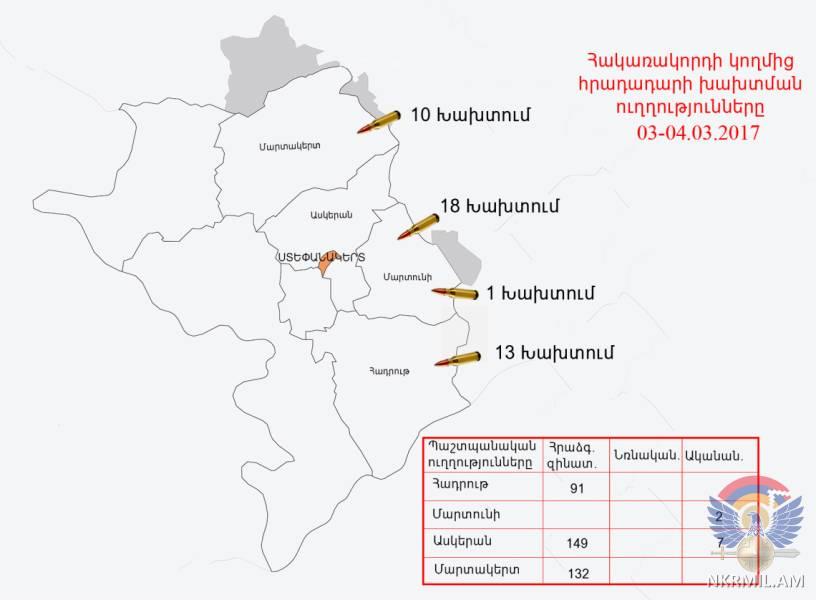 Минобороны НКР: ВС Азербайджана нарушили режим прекращения огня свыше 40 раз