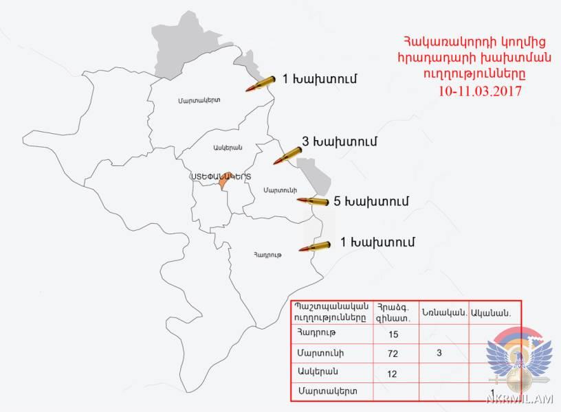 Минобороны НКР: ВС Азербайджана применили гранатомет и миномет