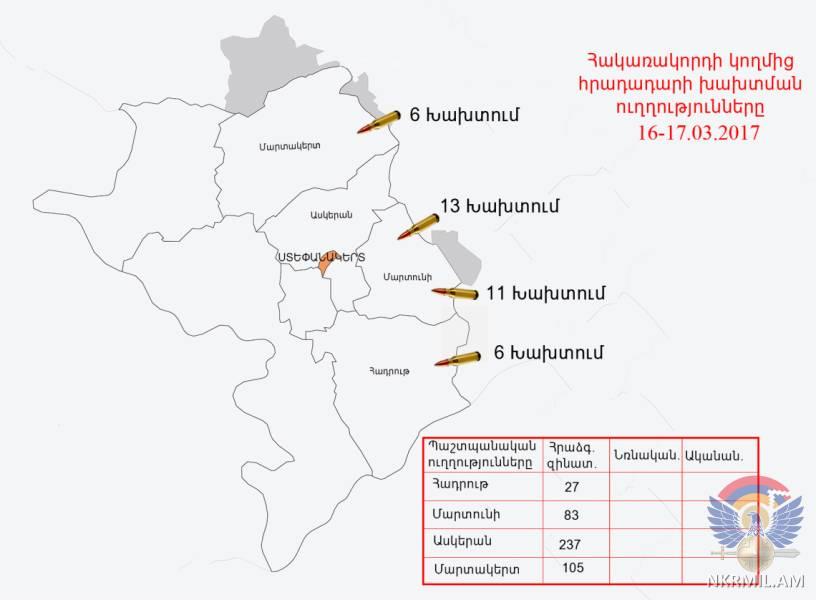 Минобороны НКР: ВС Азербайджана нарушили режим прекращения огня свыше 35 раз