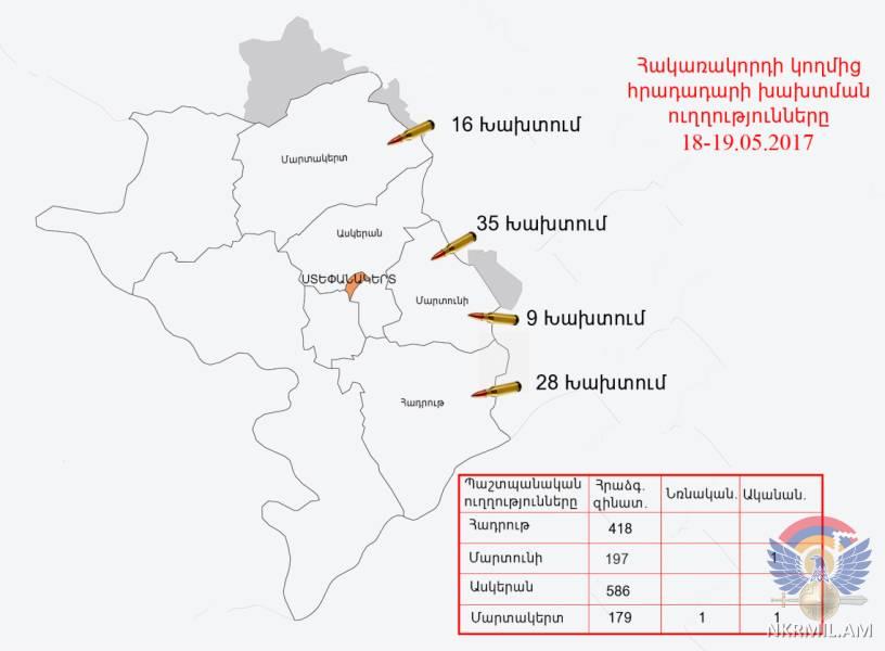 Минобороны НКР: ВС Азербайджана произвели в направлении армянских позиций свыше 1300 выстрелов