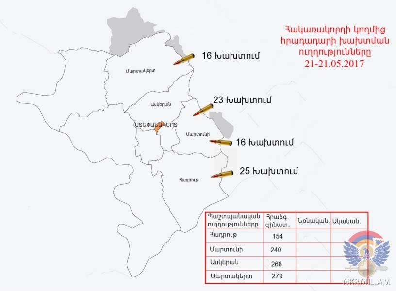 Азербайджанская сторона нарушила режим прекращения огня 80 раз