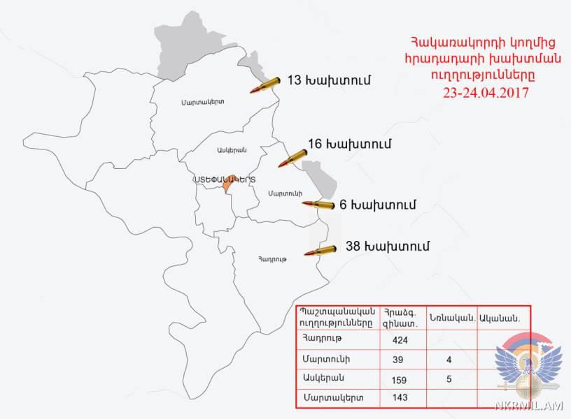 Минобороны НКР: ВС Азербайджана произвели в направлении армянских позиций около 800 выстрелов