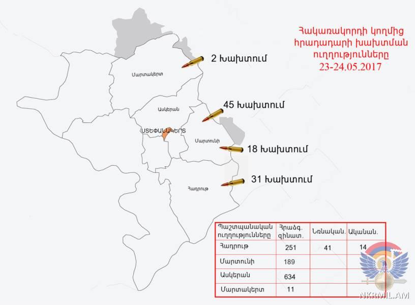 Минобороны НКР: ВС Азербайджана произвели в направлении армянских позиций около 1140 выстрелов