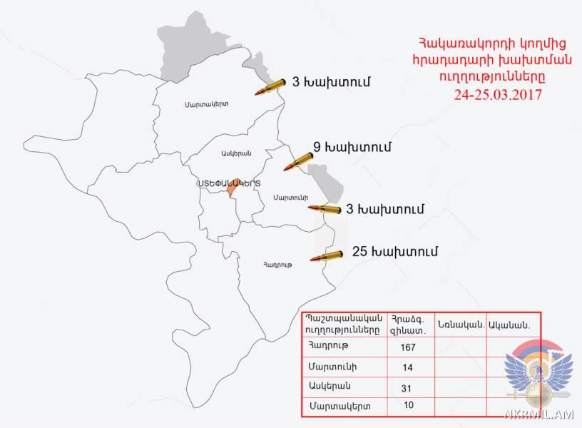 Հակառակորդը հայ դիրքապահների ուղղությամբ արձակել է ավելի քան 220 կրակոց